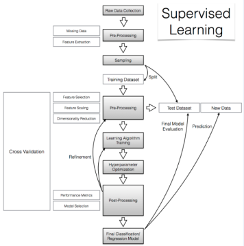 supervised_learning_flowchart